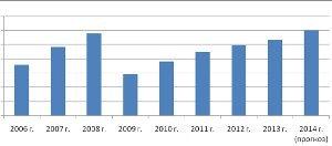 Что ждет рынок автомобильных грузоперевозок в России на 2013-2014 годы