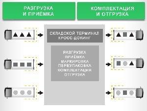 Кросс-докинг в грузоперевозках по России