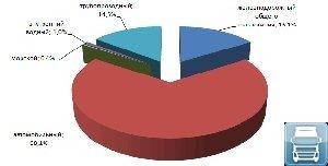 Анализ рынка малотоннажных перевозок