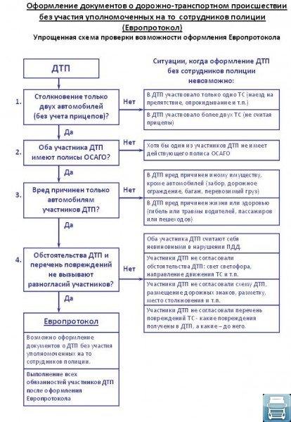 Таблица условий для оформления Европротокола
