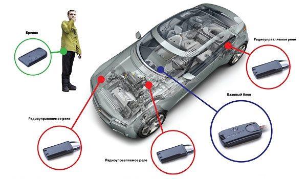 Блоки иммобилайзера в автомобиле
