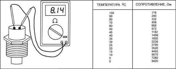 Таблица соотвевия температуры датчика и сопротивления