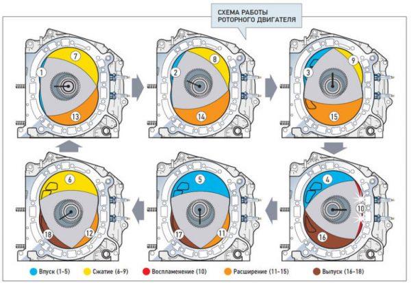 Схема принципа работы роторного двигателя