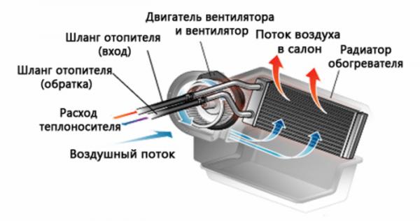Принцип работы печки в ВАЗ-2114