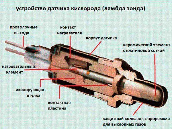 Схема устройства лямбда зонда (кислородного датчика)