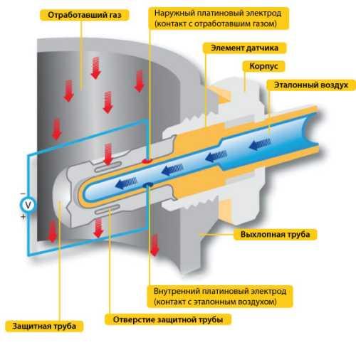 Схема работы лямбда зонда