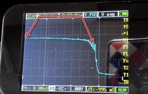 Отклик датчкика на снижение оборотов на осциллографе