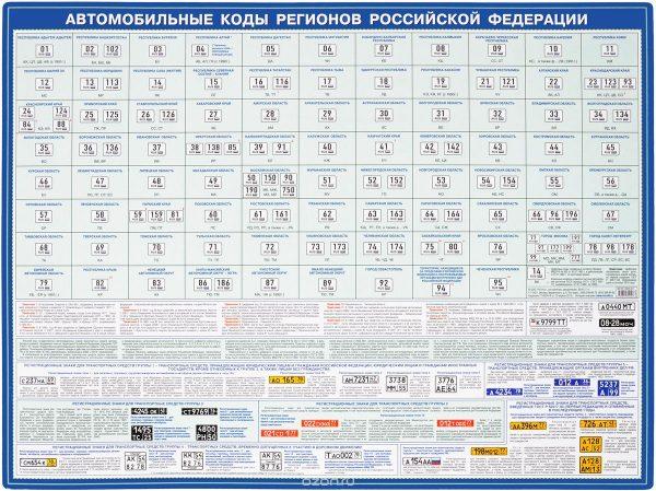 Таблица кодов регионов автомобильных номеров России